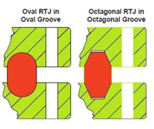 Овальная и восьмиугольная прокладка кольцевого типа