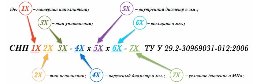 Расшифровка прокладки СНП